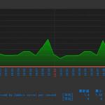 [Zabbix] グラフの文字化けを修正する